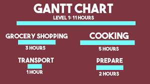 Gantt Chart Pronunciation Wbs Gantt Charts A Presentation For Project Management