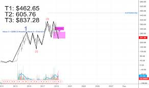 Tesla Tradingview