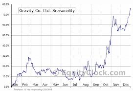 Gravity Chart Gravity Co Ltd Nasd Grvy Seasonal Chart Equity Clock