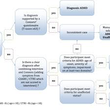 Adhd Symptoms Chart Flow Chart Of The Diagnostic Algorithm For Children And