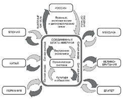 Как выбрать тему написать и защитить дипломную работу на  Политическая система и ее окружение1