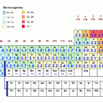 Electronegativity Chart Why Are The Electronegativity Values Of ...