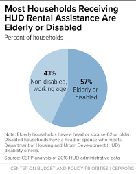 Hud Organizational Chart Most Households Receiving Hud Rental Assistance Are Elderly