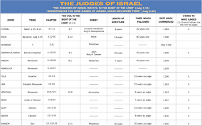Judges Chart Notebook The Judges Of Israel Believers Magazine