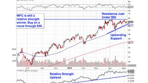 5 Big Charts Ready To Break Out In May Stock Market