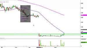 Tkai Stock Chart Tkai Stock Chart Technical Analysis For 09 22 16