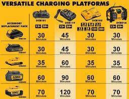 Dewalt Battery Comparison Chart Pin By Brigg Matthews On Stuff Power Tool Batteries