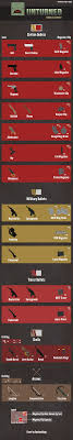 Unturned No Chart Found As Requested By A User Here Is My Gun Ammo Chart For