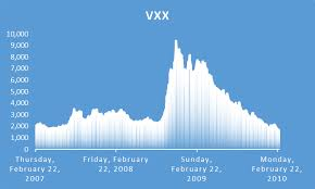 How Vxx Performed In 2008 And 2011 Ipath S P 500 Vix Short