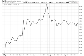 Dare Stock Chart Beyond Meat Inc Wins Mcdonalds Deal Tradinggods Net