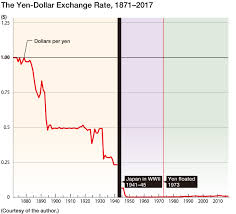 Dollar Shekel Exchange Rate Chart The Rin A New Currency Unit For Japan Nippon Com