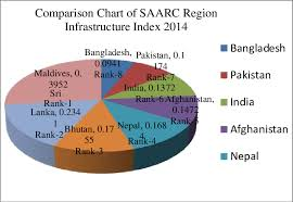 Comparison Chart Of Saarc Region Infrastructure Index 2014 D