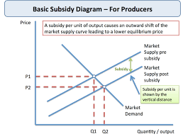 Healthcare Subsidy Chart 2018 Producer Subsidies Government Intervention Economics