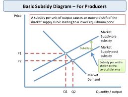 Producer Subsidies Government Intervention Economics