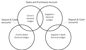 General Ledgers Distributed General Ledger A Solution To Overlapping Madness