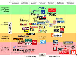 Chart Of News Sources News Sources Bias And Quality Album On Imgur