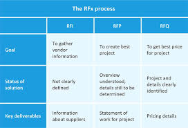 Make The Most Of The Rfq Process Smartsheet
