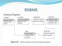 Relational Data Modelling Database Relational Data Model
