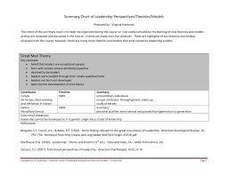 Learning Theories Summary Chart Summary Chart Of Leadership Perspectives Theories Models Great