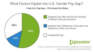 Pay Gap Chart Heres Why Economists Still Cant Fully Explain The Gender