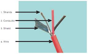 audio wire harness and cable components standard audio wire harness and cable components
