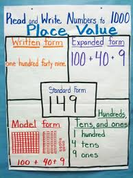 Show A Place Value Chart Place Value Anchor Chart Image Only Show Students Several