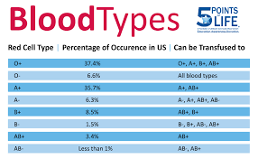 Blood Type Offspring Chart Blood Type Meaning Eat According To Your Blood Type Chart