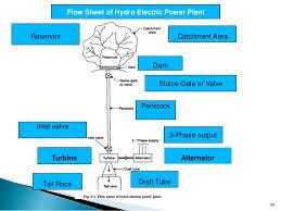 Unit_iv Hydro Electric Power Plants
