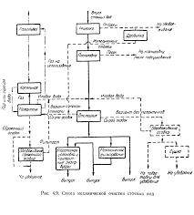 Методы очистки сточных вод Решетки Реферат страница  Схема химической очистки сточных вод аналогична схеме № 1 для