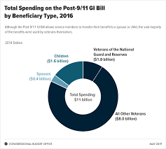 The Post 9 11 Gi Bill Beneficiaries Choices And Cost