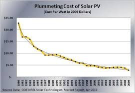 solar cell cost. Unique Solar Theyu0027ve Seen The Price Per Watt Of Solar Modules Not Counting  Installation Drop From 22 Dollars In 1980 Down To Under 3 Today Throughout Solar Cell Cost P