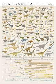 World Of Wallcharts Series 10 Dinosaurs Steemit