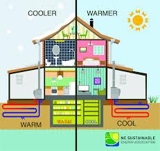 geothermal heat pump. Unique Pump NCu0027s Geothermal Industry Geothermal_House_Preview In Heat Pump H