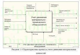 Автоматизация учета материально технического оборудования в  Автоматизация учета материально технического оборудования в компании дипломная работа по информатике в экономике Работа