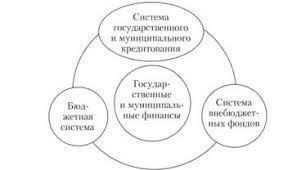 Государственные и муниципальные финансы Функции государственных  Состав государственных и муниципальных финансов