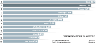 Massachusetts Driving Fines Chart Out Of Control Houstons Roads Drivers Are Nations Most