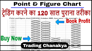 Beginners Trading With Point Figure Chart By Trading Chanakya