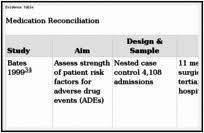Components Of Patient Medication Chart Medication Reconciliation Patient Safety And Quality