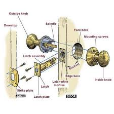 types of door knob locks. cylindrical locksets are by far the most popular. there two types, lever locks or knob locks. types of door