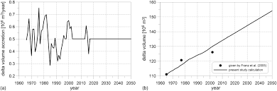 Simple Approach To Long Term Morphodynamics Of The River
