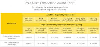 Cathay Pacific Asia Miles Earnings Award Charts Changes