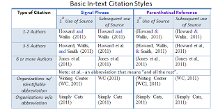 Apa Citation In Text How Do I Use Apa In Text Citations Cwi