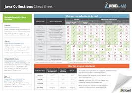 Java Data Types Chart Java Collections Cheat Sheet Rebel