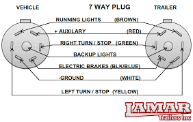 7 way rv trailer plug wiring diagram 7 wiring diagrams 4 way trailer wiring at 7 Wat Trailer Plug Wiring Diagrams