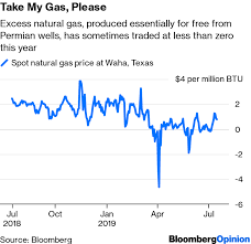Why A U S Heat Wave Wont Boost Natural Gas Prices Bloomberg