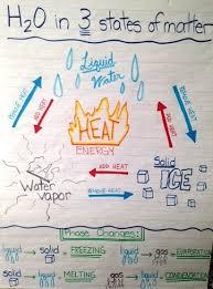 Properties Of Matter Anchor Chart Matter 5th Grade At Winget Park