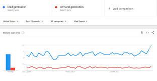 Google Trends What Is Google Trends Wordstream