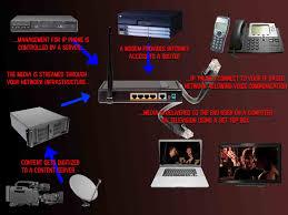 essay on internet protocol television iptv