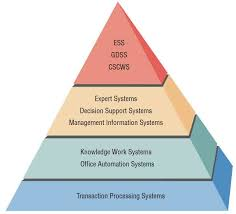 office automated system. office automation systems and knowledge work automated system v