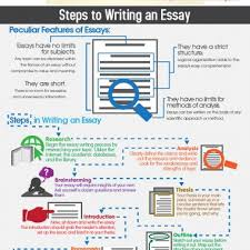 how to be a better essay writer com if you really how to be a better essay writer want to know why our service is so popular we are looking forward you to buy